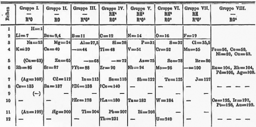 Periodic system of elements by Mendeleev